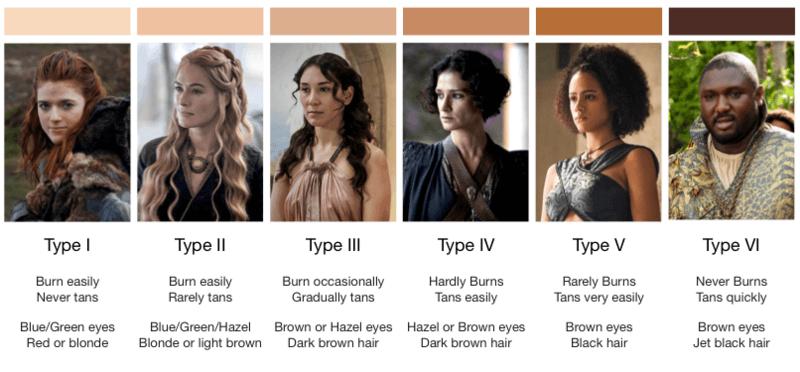 Fitzpatrick-Skin-Types