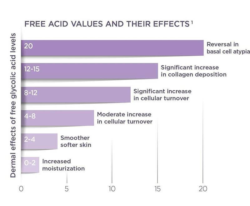 Free Acid Values and Their Effects