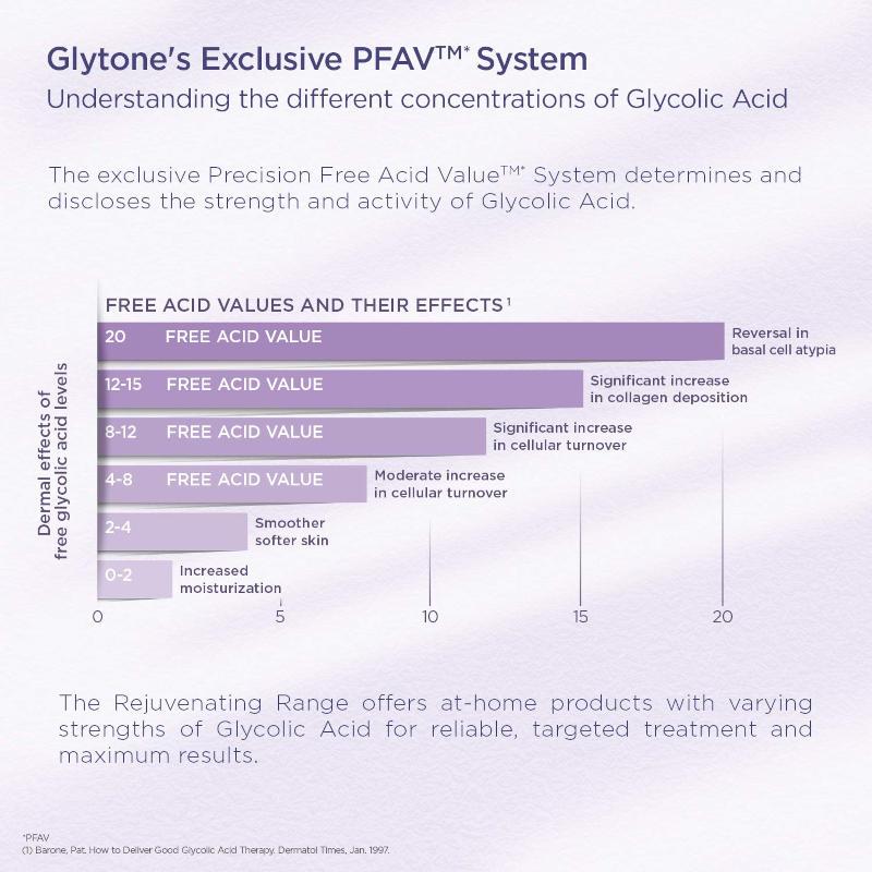 Glytone PFAV System