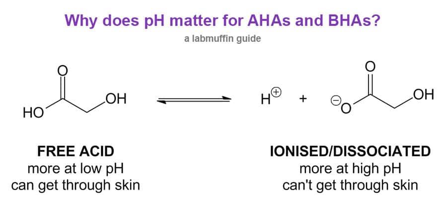 LabMuffin Glycolic Acid