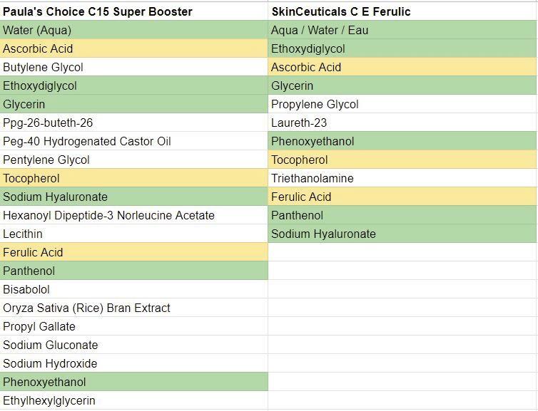 Paula's Choice C15 Super Booster vs SkinCeuticals C E Ferulic